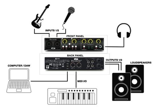 tuorials studio setup